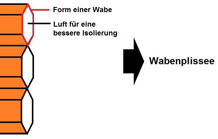Plissee mit Wabe